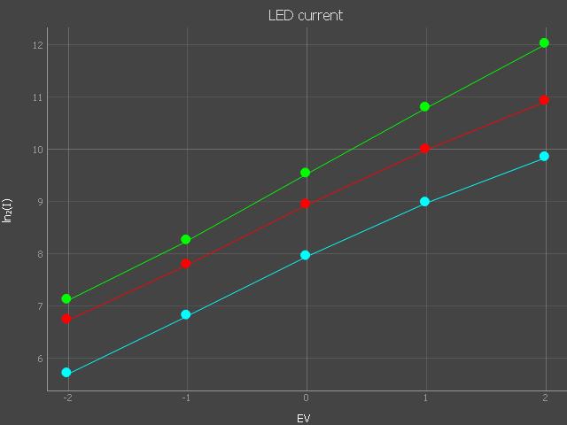 LED_currents